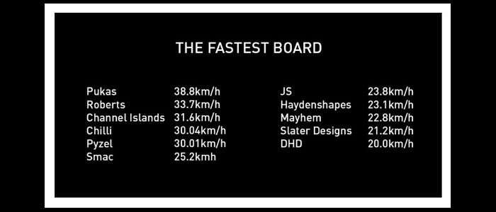 Rip Curl Search GPSでの測定では最高速度を記録!