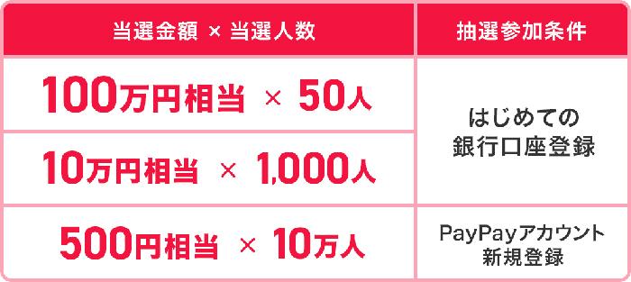 100万円が50名、10万円が1000名!新規の人は追加で500円ということはアプリ入れるだけで1000円もらえる!